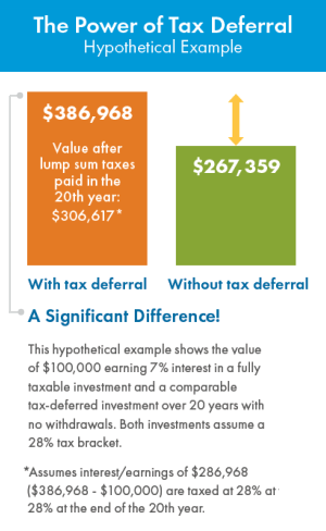 The Power of Tax Deferral - hypothetical example